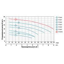 Насос центробежный 0.6кВт Hmax 27м Qmax 90л/мин LEO 3.0 (775262), фото 3