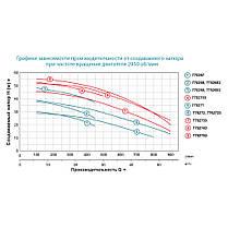 """Насос центробежный 380В 3.0кВт Hmax 38м Qmax 450л/мин 2"""" LEO 3.0 (7752683), фото 3"""