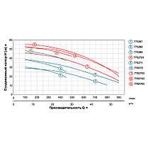 """Насос центробежный 380В 7.5кВт Hmax 52,5м Qmax 900л/мин 4""""х3"""" LEO 3.0 (7752753), фото 3"""
