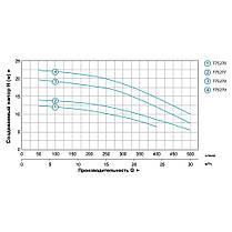 """Насос центробежный 0.6кВт Hmax 12,5м Qmax 400л/мин 2"""" LEO 3.0 (775276), фото 3"""