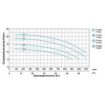 """Насос центробежный 2.2кВт Hmax 17.5м Qmax 1100л/мин 3"""" LEO 3.0 (775284), фото 3"""