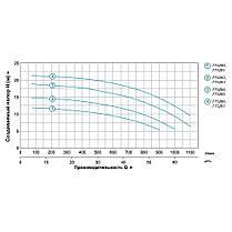 """Насос центробежный 380В 3.0кВт Hmax 20м Qmax 1200л/мин 3"""" LEO 3.0 (7752863), фото 3"""