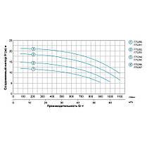 """Насос центробежный 380В 3.0кВт Hmax 20м Qmax 1200л/мин 4"""" LEO 3.0 (7752873), фото 3"""