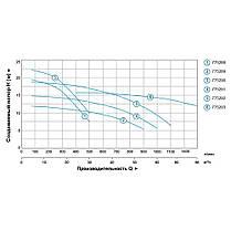 """Насос центробежный 1.5кВт Hmax 15м Qmax 1000л/мин 3"""" LEO 3.0 (775291), фото 3"""