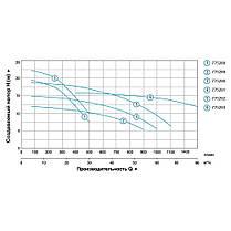 """Насос центробежный 2.2кВт Hmax 17.5м Qmax 1100л/мин 3"""" LEO 3.0 (775292), фото 3"""