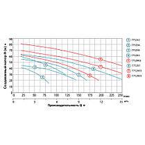 Насос центробежный многоступенчатый 1.1кВт Hmax 47м Qmax 140л/мин LEO 3.0 (775294), фото 3