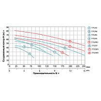 Насос центробежный многоступенчатый 380В 2.2кВт Hmax 65м Qmax 180л/мин LEO 3.0 (7752963), фото 3