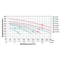 Насос центробежный многоступенчатый 380В 3.0кВт Hmax 70м Qmax 250л/мин LEO 3.0 (7752983), фото 3