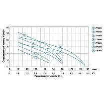 Насос центробежный самовсасывающий 0.45кВт Hmax 41м Qmax 45л/мин LEO 3.0 (775382), фото 3
