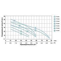 Насосная станция 0.45кВт Hmax 41м Qmax 45л/мин (самовсас. насос) 24л LEO 3.0 (776382), фото 3