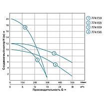 Насос циркуляционный фланцевый 1.3кВт Hmax 12.3м Qmax 550л/мин DN65 300мм + ответный фланец AQUATICA (774169), фото 3