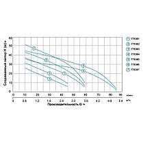 Насос центробежный самовсасывающий 0.75кВт Hmax 40м Qmax 85л/мин LEO 3.0 (775384), фото 3