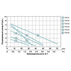 Насосная станция водоснабжения 0.37кВт Hmax 40м Qmax 40л/мин (вихревой насос) 24л LEO 3.0 (776132), фото 2