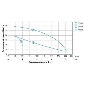Насос центробежный вертикальный 1.1кВт Hmax 30м Qmax 210л/мин (БЦПН) LEO (775992), фото 2