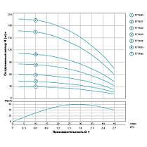 Насос центробежный 0.75кВт H 111(85)м Q 45(30)л/мин Ø80мм 50м кабеля AQUATICA (DONGYIN) (777404), фото 3