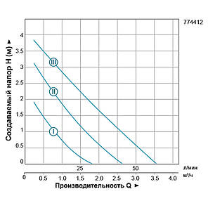 "Насос циркуляционный 74Вт Hmax 4м Qmax 55л/мин Ø1½"" 180мм + гайки Ø1"" LEO 3.0 (774412), фото 2"