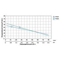 Насос центробежный самовсасывающий 0.75кВт Hmax 46м Qmax 90л/мин LEO (775323), фото 3