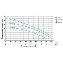 Насос центробежный многоступенчатый 0.6кВт Hmax 35м Qmax 80л/мин LEO (775411), фото 3