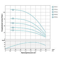 Насос центробежный скважинный 0.37кВт H 45(36)м Q 80(50)л/мин Ø94мм AQUATICA (DONGYIN) (777112), фото 3