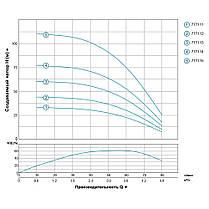 Насос центробежный скважинный 0.75кВт H 78(62)м Q 80(60)л/мин Ø94мм AQUATICA (DONGYIN) (777114), фото 3