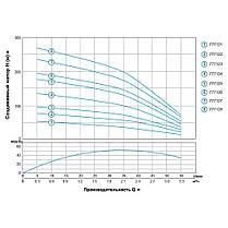 Насос центробежный скважинный 0.37кВт H 56(44)м Q 55(35)л/мин Ø102мм AQUATICA (DONGYIN) (777121), фото 3