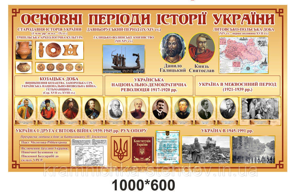 Стенд для кабинета истории «Основные периоды истории Украины»