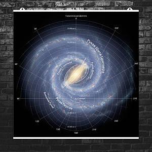 """Постер """"Млечный Путь, схема нашей галактики с аннотациями"""". Milky Way. Размер 60x60см (A1). Глянцевая бумага"""