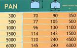 Емкость пищевой пластик Aquarius PAN 500.Telcom Италия. для питьевой воды!, фото 2
