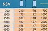 Емкость для воды вертикальная  Aquarius NSV 700.Telcom Италия., фото 3