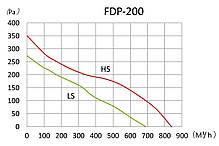 Канальный вентилятор Binetti FDP-200 (71362), фото 3