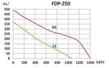 Канальный вентилятор Binetti FDP-250 (71363), фото 3