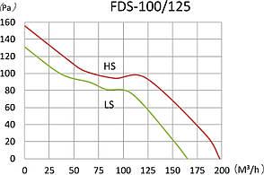 Канальный вентилятор Binetti FDS-125 Silent + adaptor 100/125 (71365), фото 3