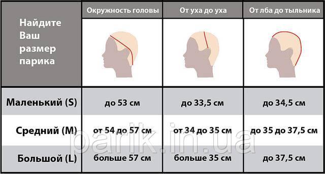 таблица размеров париков