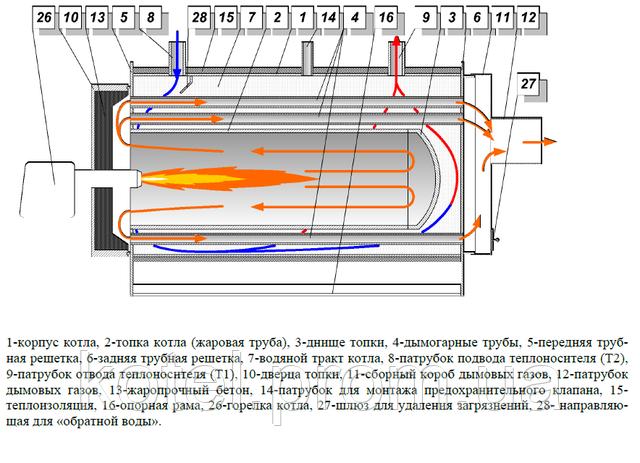 Циркуляция продуктов сгорания и теплоносителя внутри жаротрубного котла Колви
