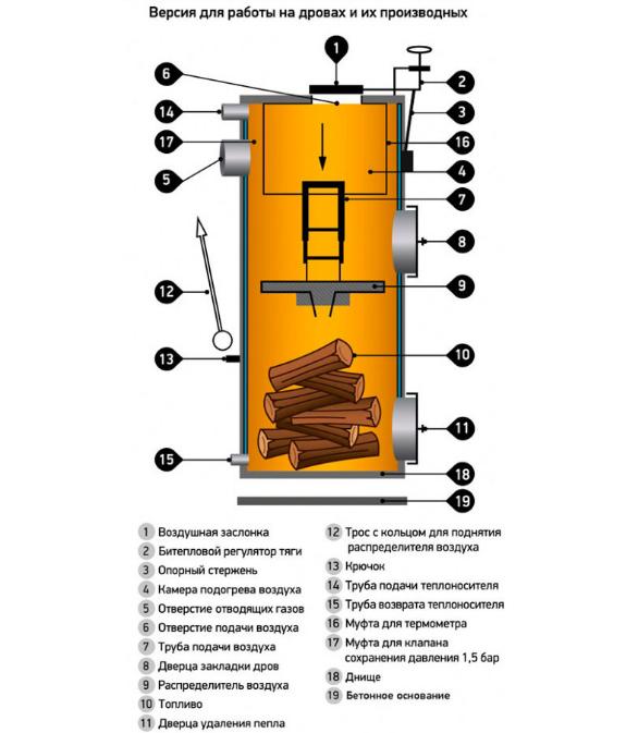 Универсальный твердотопливный котле Stropuva S20-P