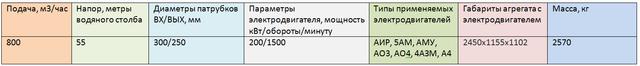 насос СЭ 800-55-11
