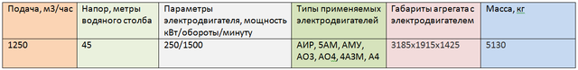 СЕ 2500-180-8-02