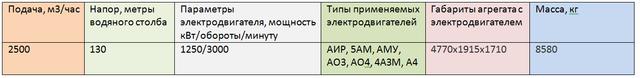 СЭ 2500-180а-8