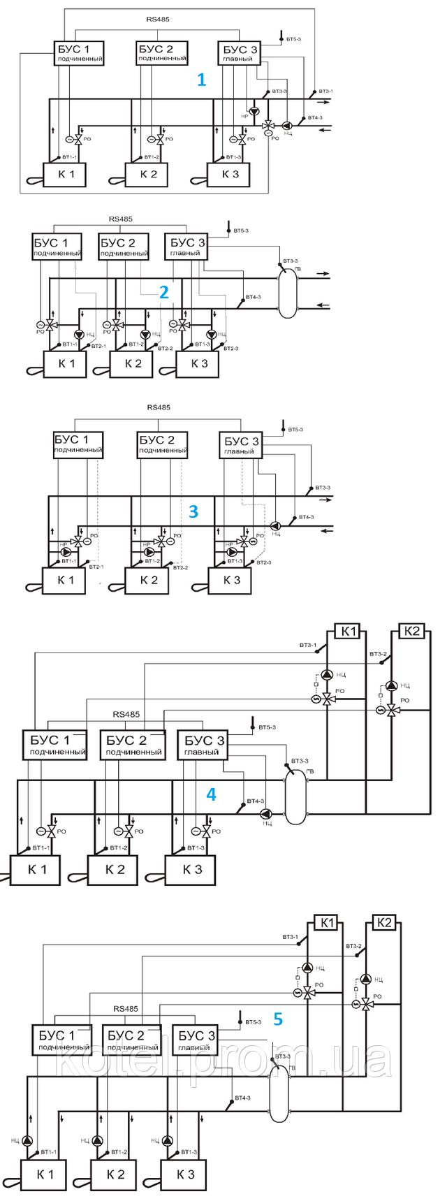 Каскадное управление жаротрубными водогрейными котлами Колви