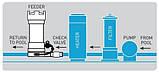 Полуавтоматический дозатор таблеток хлора Pentair Rainbow на 2,2 кг (подключение InLine), фото 9