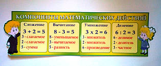 Стенд Компоненты математических действий. Салатовый