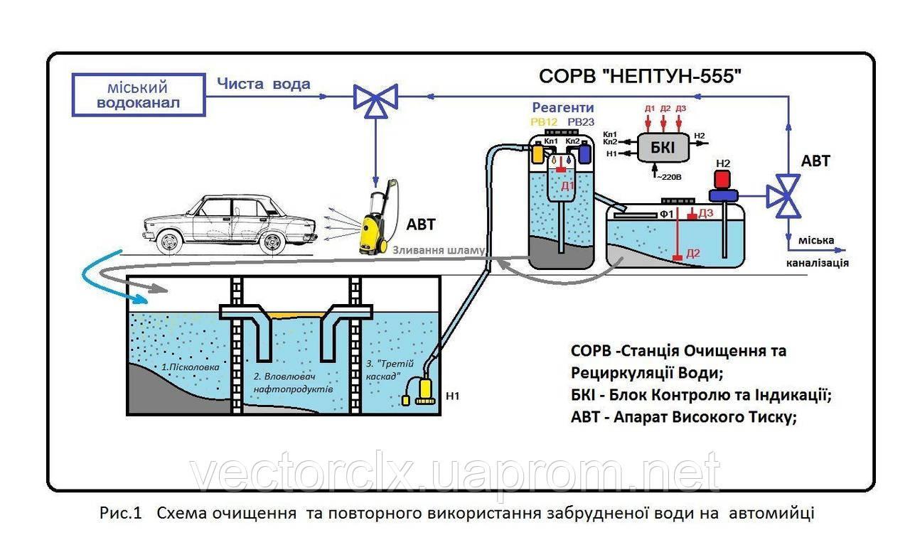 Станция очистки и рециркуляции воды для автомоек НЕПТУН-1111, 2000 л\час