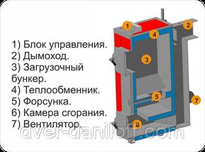 КОТэко Оптима Био (Optima Bio) экономичный пиролизный котел на твердом топливе 10 - 30 кВт, фото 2