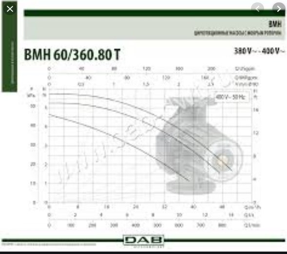 График напора производительности насосаDAB BMH 60/360.80T