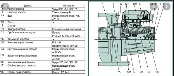 Конструкция насосаDAB DPH 180/360.80 T