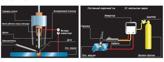схема работы ERGUS DIGITIG 170/50 HF ADV G-P