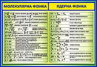 Молекулярная физика. Ядерная физика