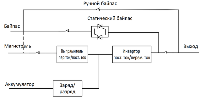 Концептуальная схема ИБП