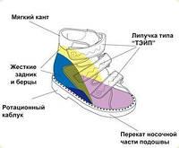 Детская ортопедическая обувь и стельки Магазин Запорожье