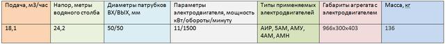 Насос ВК 5/24К